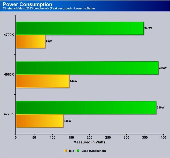 Power Consume