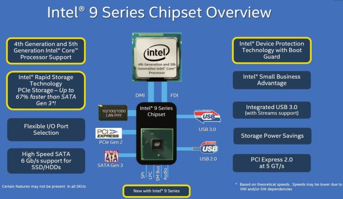 chipset diagram