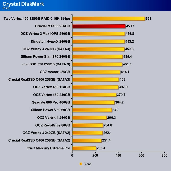 Crystal_DishMark_512k_Read