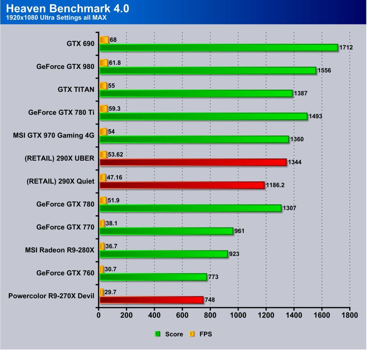 Gtx 970 msi gaming 4g драйвера
