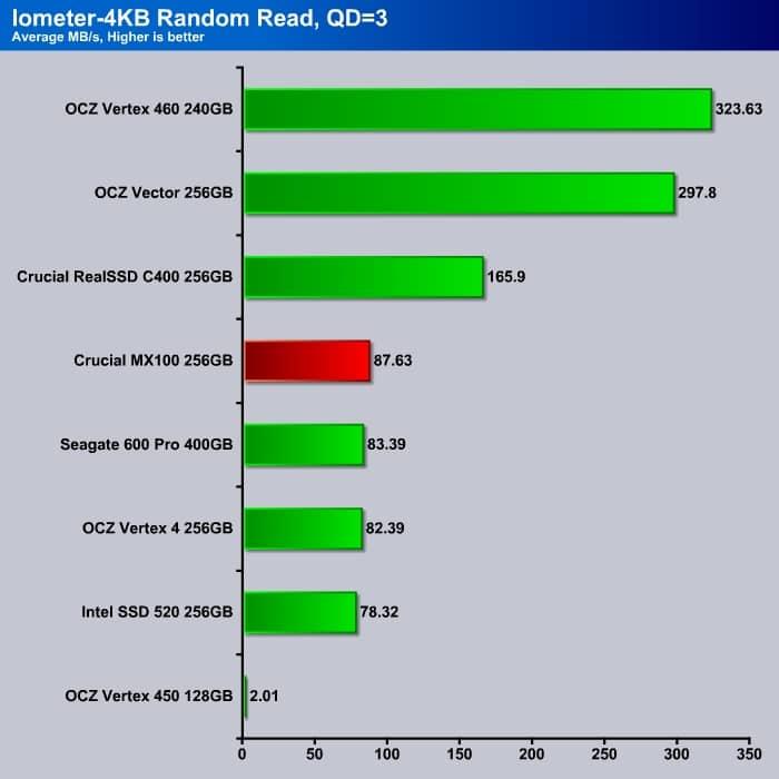 Iometer_4K_Read_Q3