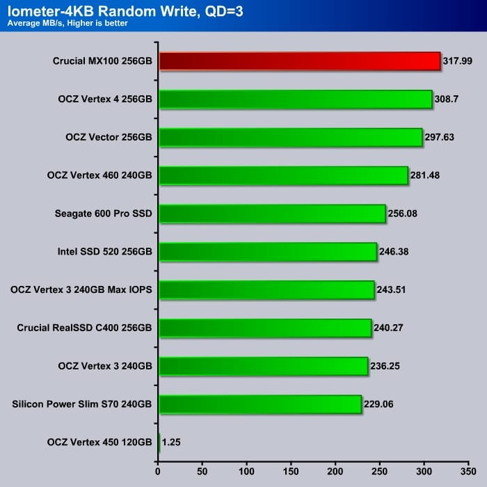 Iometer_4K_Write_Q3