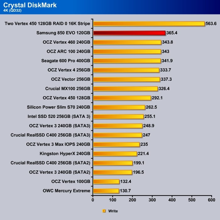 Crystal_DishMark_4k_Write_QD32