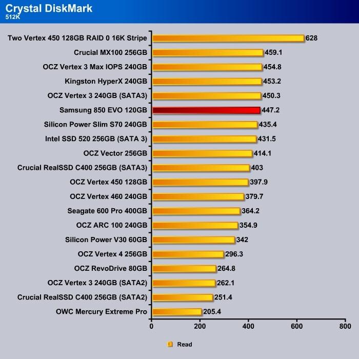 Crystal_DishMark_512k_Read