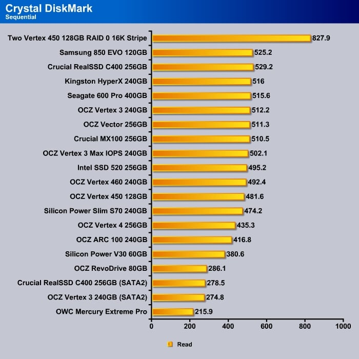 Crystal_DishMark_Sequential_Read