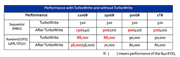 Samsung_850_EVO_Turbo