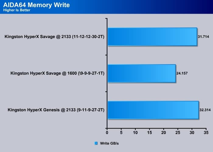 Everest_Memory_Write