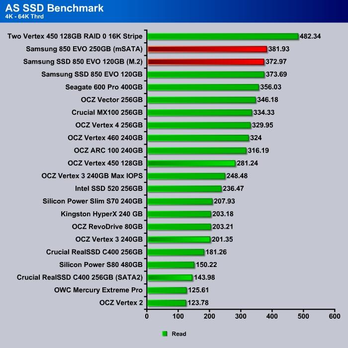AS_SSD_4K-64KThrdRead