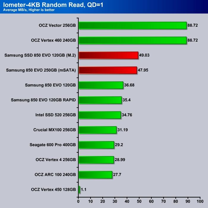 Iometer_4K_Read_Q1