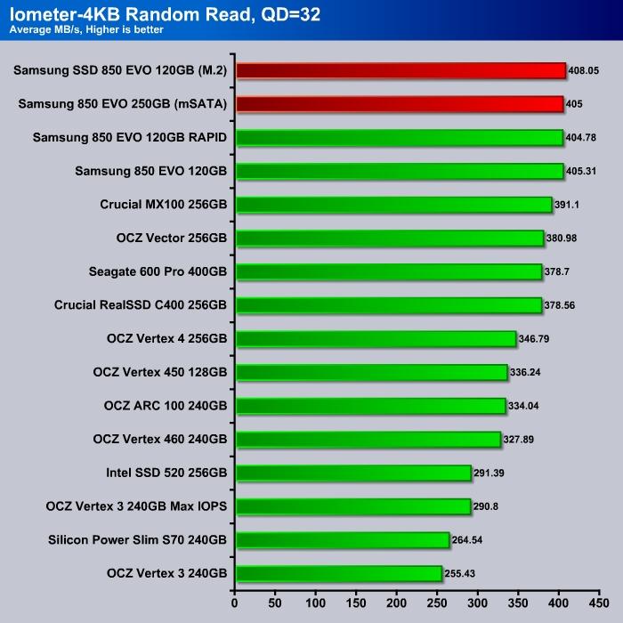 Iometer_4K_Read_QD32