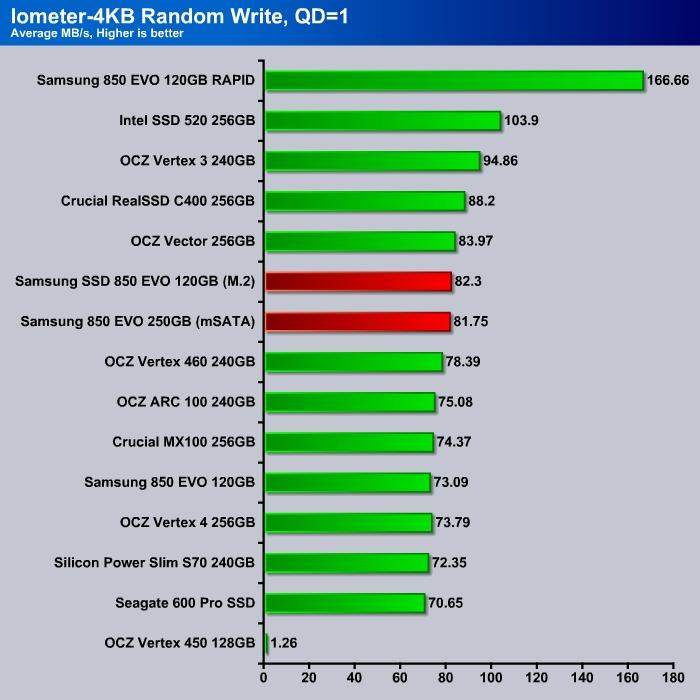 Iometer_4K_Write_Q1