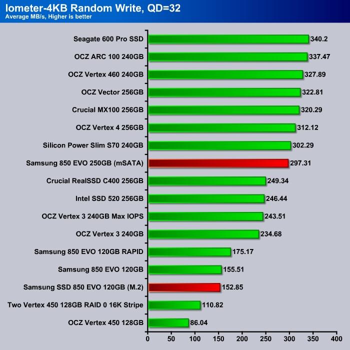 Iometer_4K_Write_QD321
