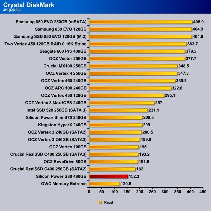 Crystal_DishMark_4k_Read_QD32