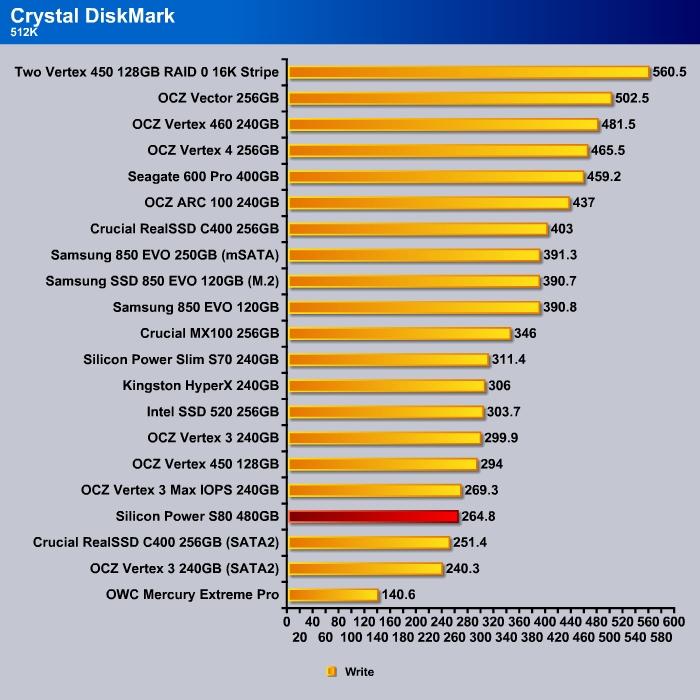Crystal_DishMark_512k_Write