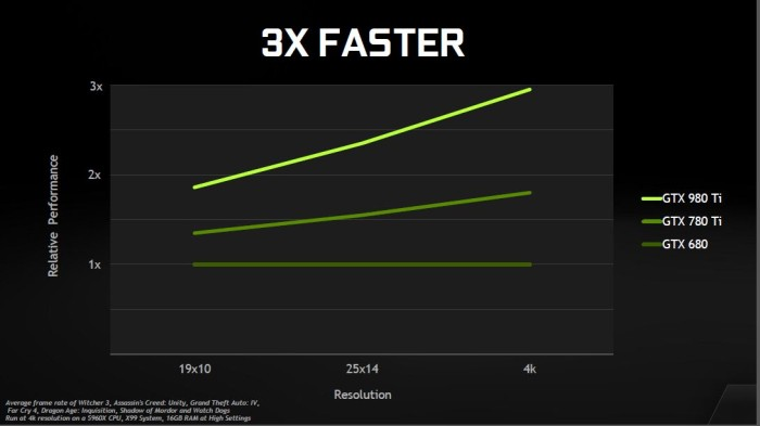 3x faster