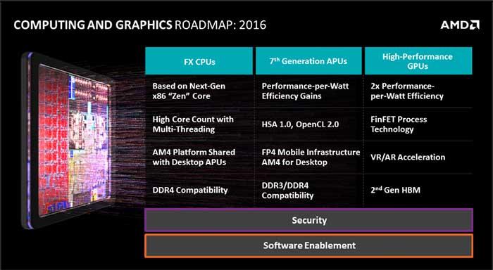 AMD_2016_roadmap