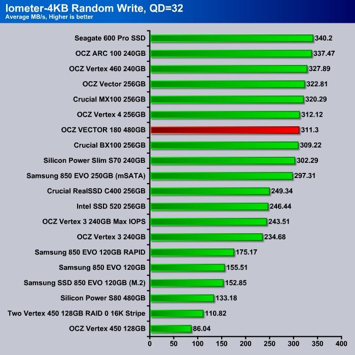 Iometer_4K_Write_QD32