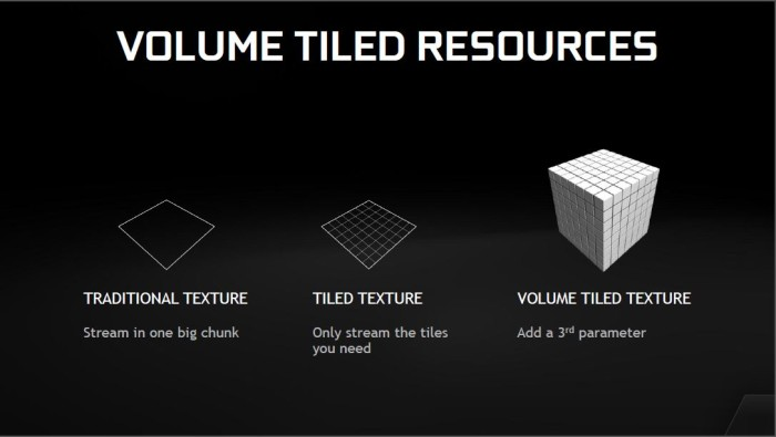 Volume tiles resources