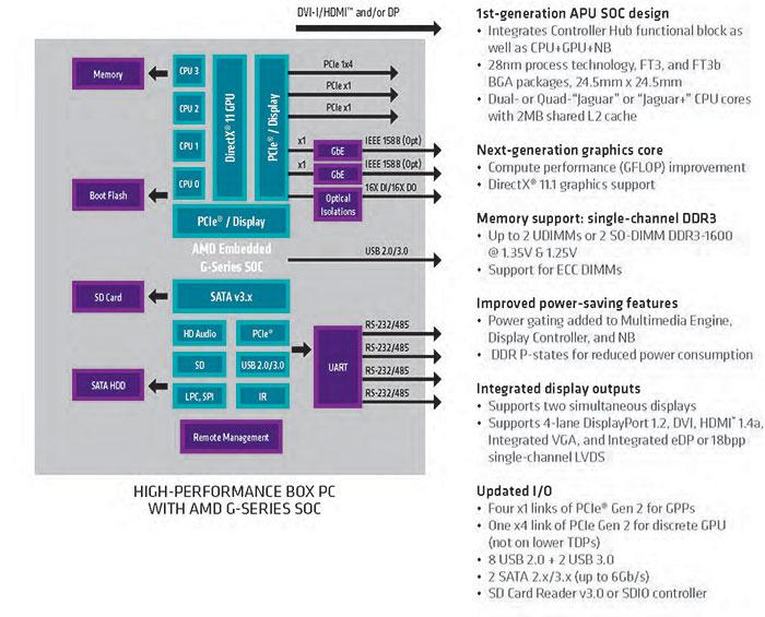 AMD_G_Series_SoC