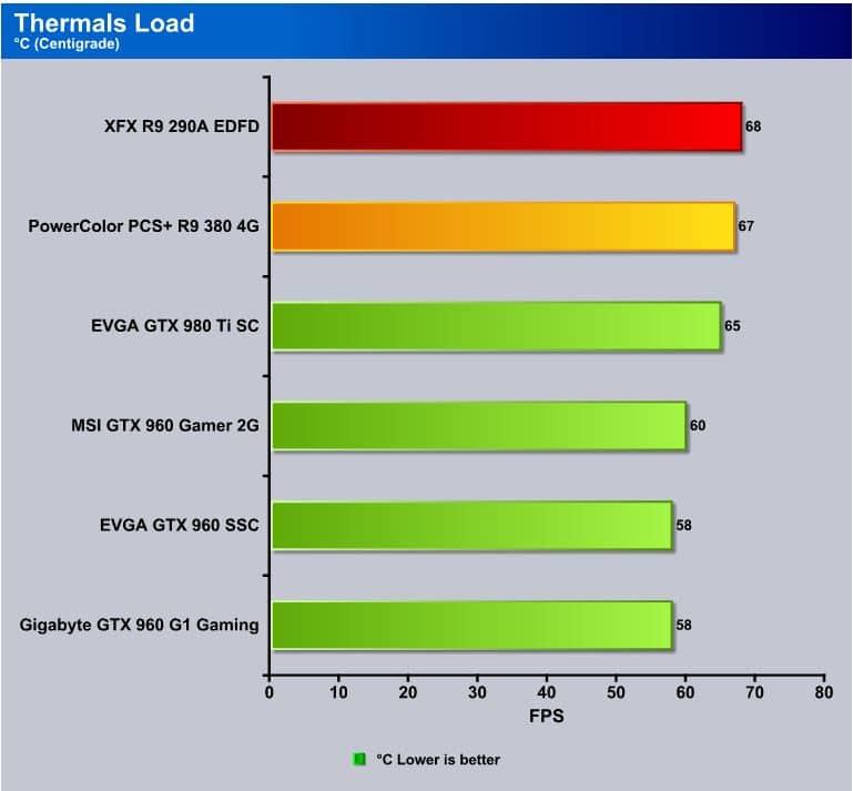 PowerColor PCS+ R9 390 4GB GDDR5 Review
