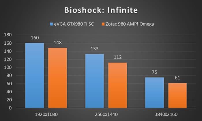 Bioshock: Infinite benchmark