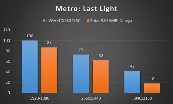 Metro: Last Light Benchmark