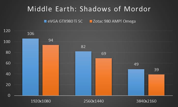 Middle Earth: Shadows of Mordor Benchmarks