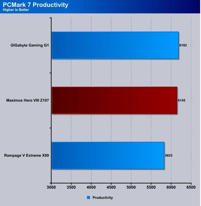 PCM_Productivity