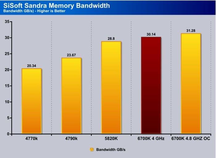 Sandra Mem Bandwidth