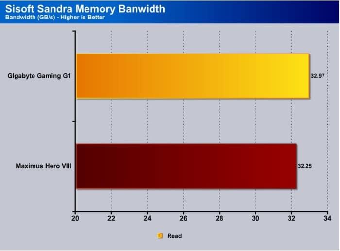 Sandra_Memory Bandwidth