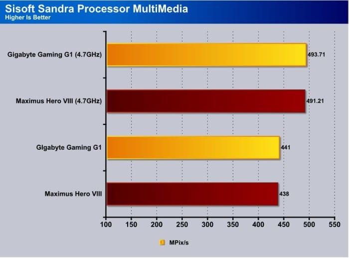 Sandra_Processor_Multimedia