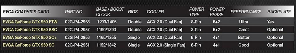 EVGA GTX 950 SSC ACX 2 0, GTX 950 goes Super SuperClocked! - Bjorn3D com