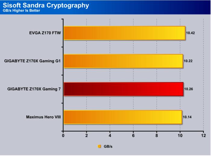 Sandra_Cryptography