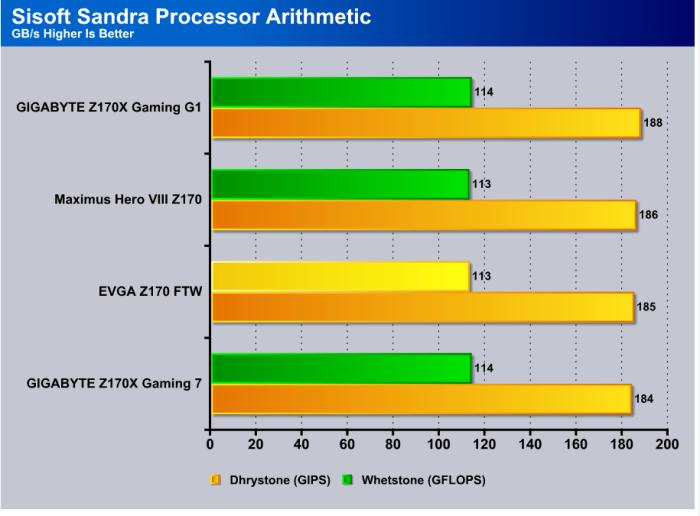 Sandra_Processor_Math