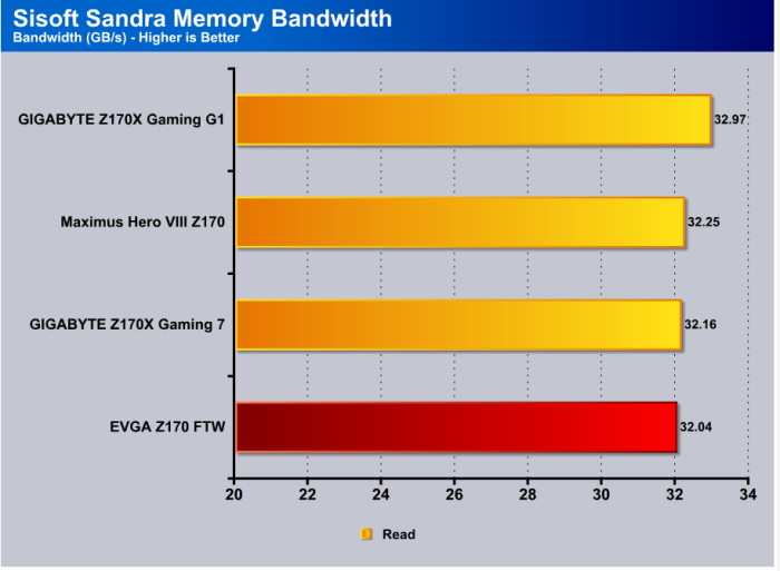Sandra_memoryBandwidth