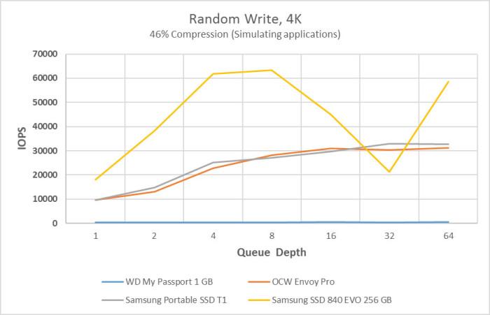 random_write_iops