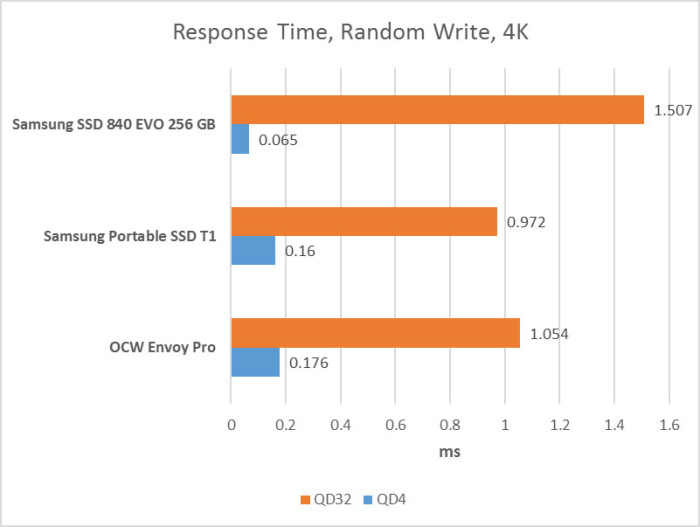 response_time_random_write