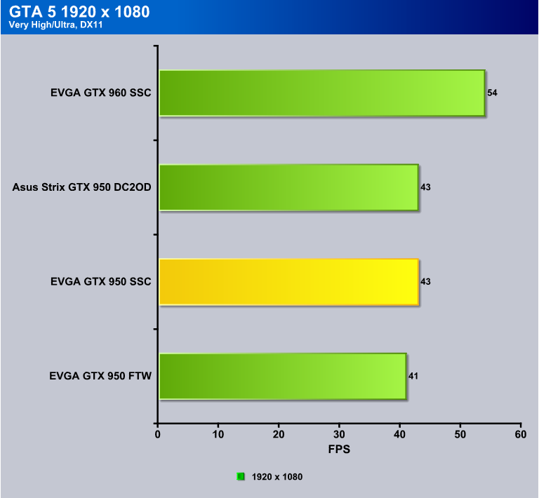 EVGA GTX 950 SSC ACX 2 0, GTX 950 goes Super SuperClocked