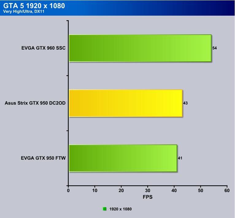 ASUS Strix GTX 950 DC2OC, Strix Goes Mainstream!