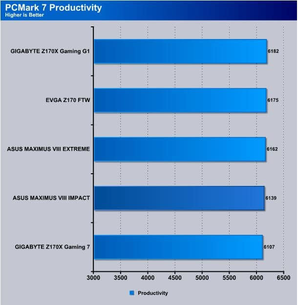 PCMARK-PRODUCTIVITY-IMPACT