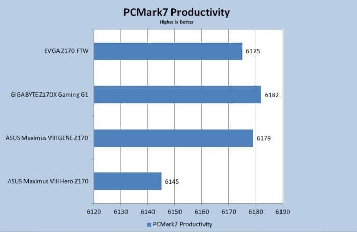 PCMark7 p