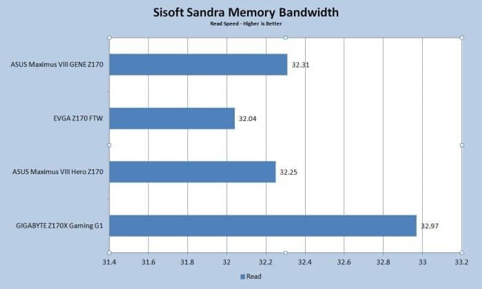 Sisoft Sandra Bandwidth