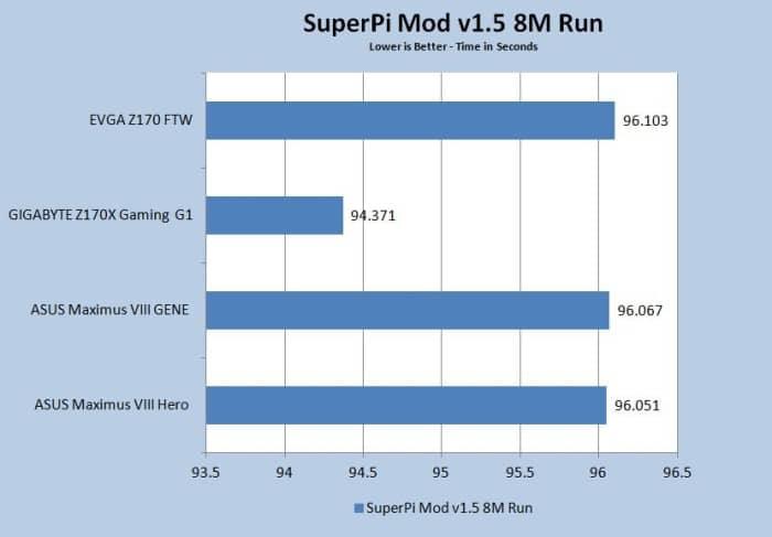 SuperPi 8M