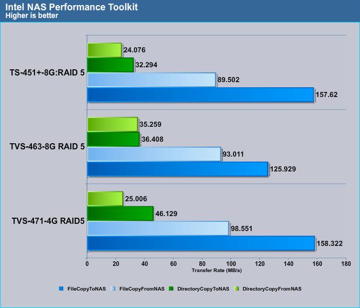 Intel_NAS_RAID5