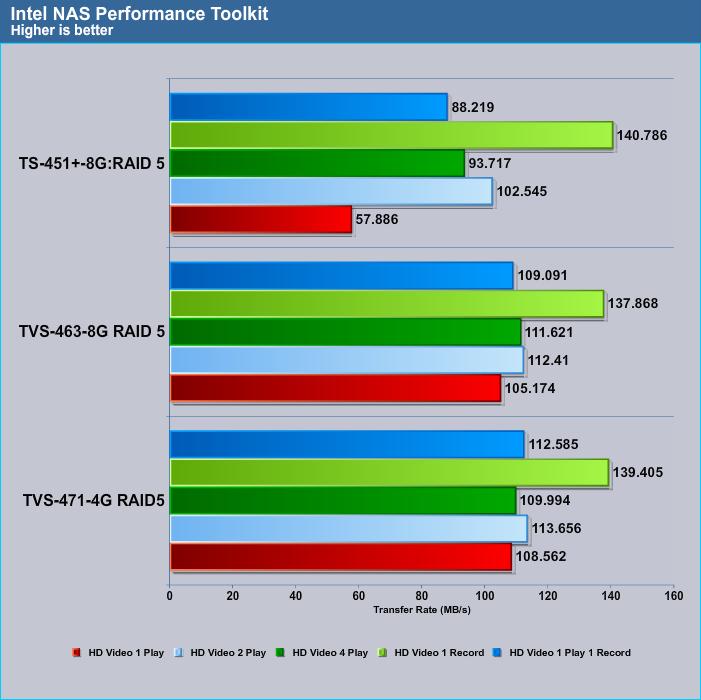 Intel_NAS_RAID5_02