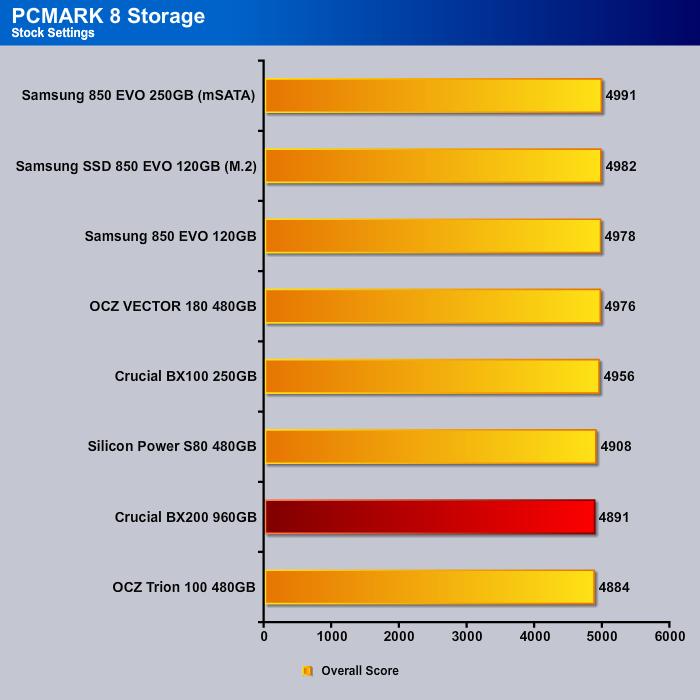 pcmark08_storage