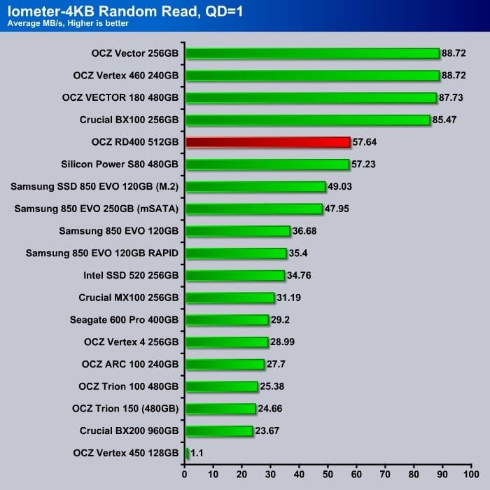 OCZ_RD400_Iometer_4K_Read_Q1