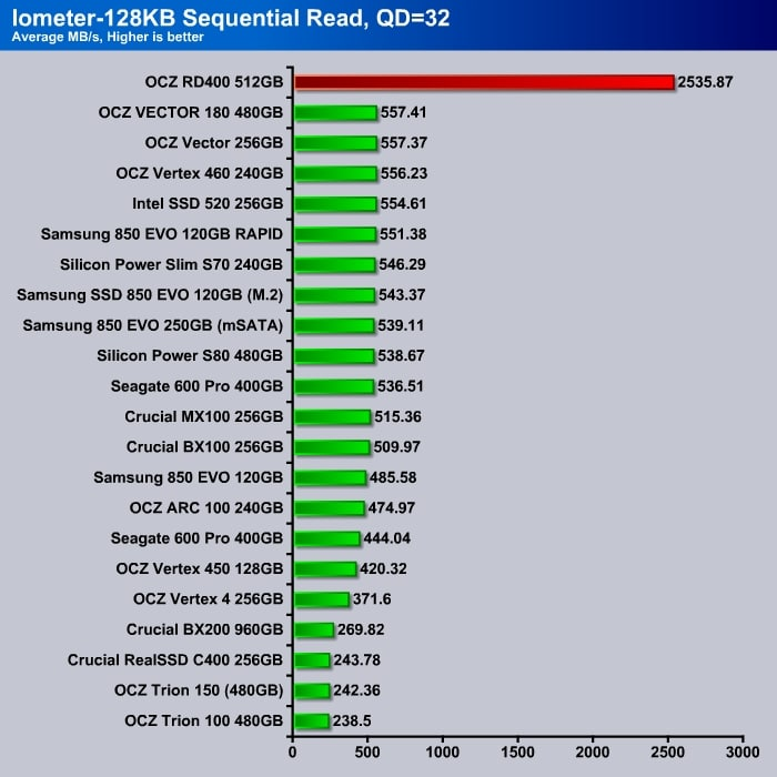 OCZ_RD400_Iometer_4K_Sequential_Read