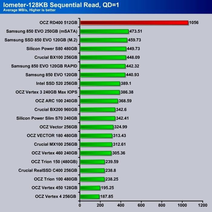 OCZ_RD400_Iometer_4K_Sequential_Read_Q1