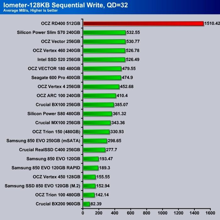 OCZ_RD400_Iometer_4K_Sequential_Write